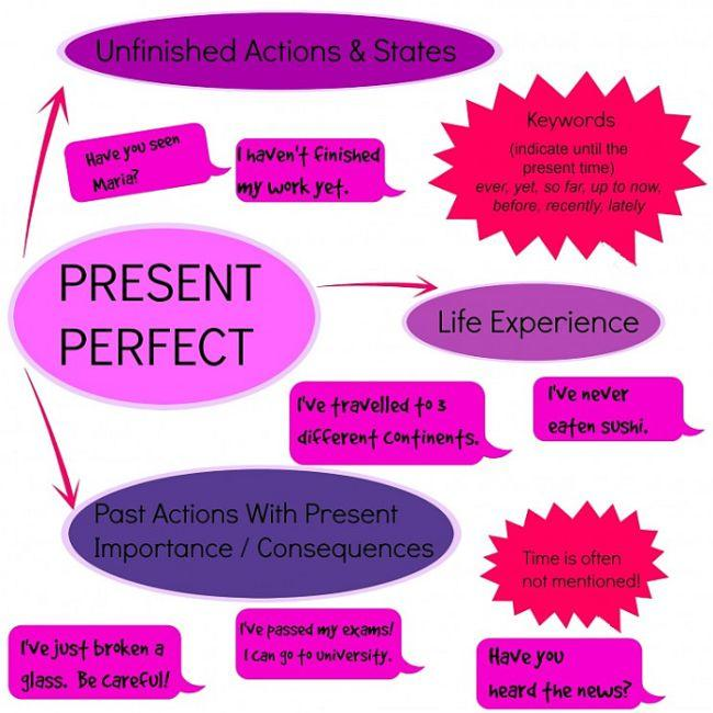 Present perfect in English, imperfect, imperfetto, impefect,
