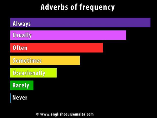 adverb frequency infographic
