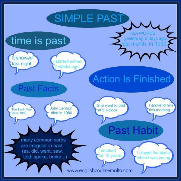 simple past, English, indicative in English, preterite