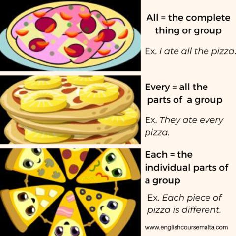 picture of one pizza with text all the complete thing or group, ex, i ate all the pizza, stack of pizzas with text every = all parts of the group ex. they ate every pizza, picture of pizza in slices with text each = the individual parts of a group ex. each piece of pizza is different